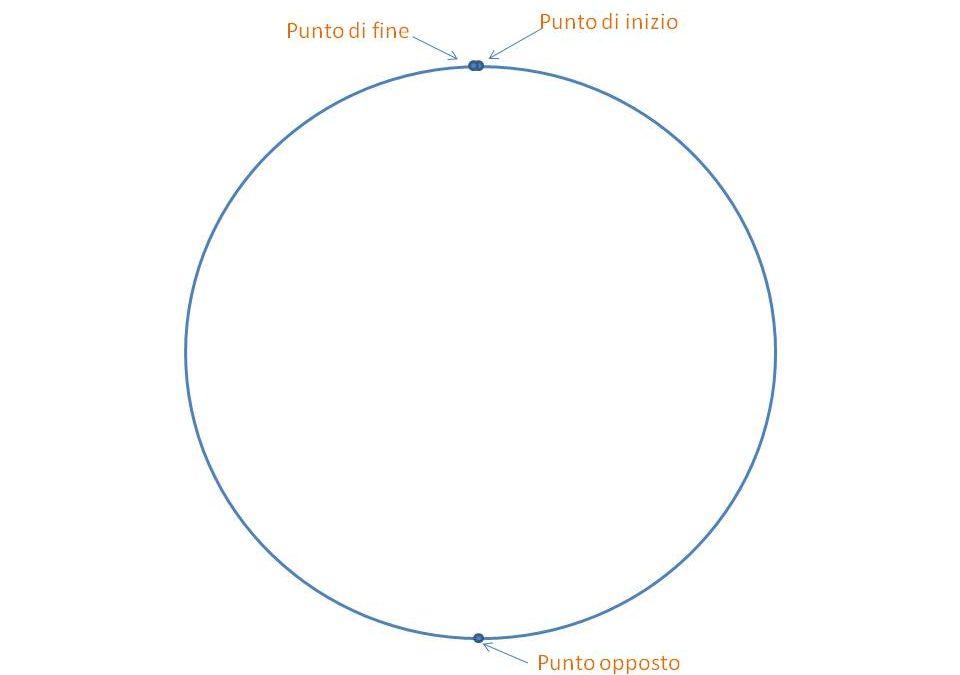Il Cerchio: metafora di vita